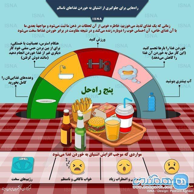 روش هایی برای جلوگیری از خوردن غذاهای ناسالم